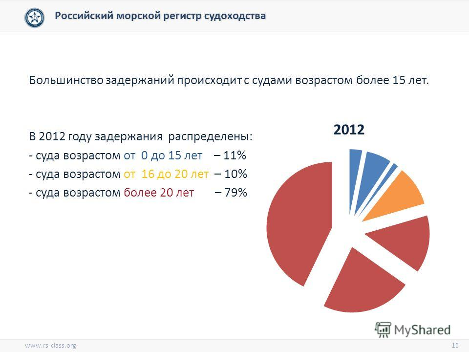 Большинство задержаний происходит с судами возрастом более 15 лет. В 2012 году задержания распределены: - суда возрастом от 0 до 15 лет – 11% - суда возрастом от 16 до 20 лет – 10% - суда возрастом более 20 лет – 79% 10 2012 Российский морской регист