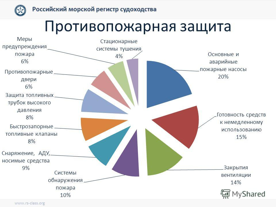 Противопожарная защита Российский морской регистр судоходства www.rs-class.org