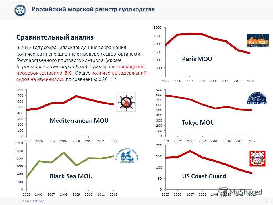 www.rs-class.org Сравнительный анализ В 2012 году сохранилась тенденция сокращения количества инспекционных проверок судов органами Государственного портового контроля (кроме Черноморского меморандума). Суммарное сокращение проверок составило 6%. Общ