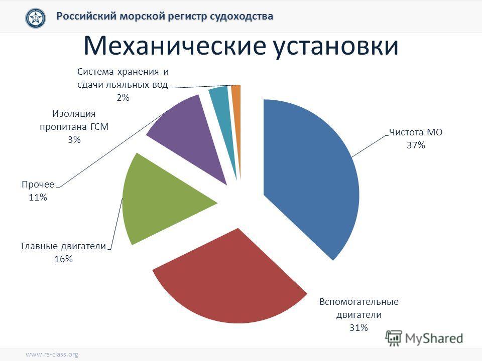 Механические установки Российский морской регистр судоходства www.rs-class.org