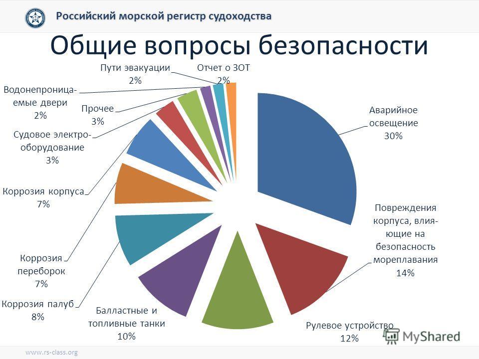 Общие вопросы безопасности Российский морской регистр судоходства www.rs-class.org