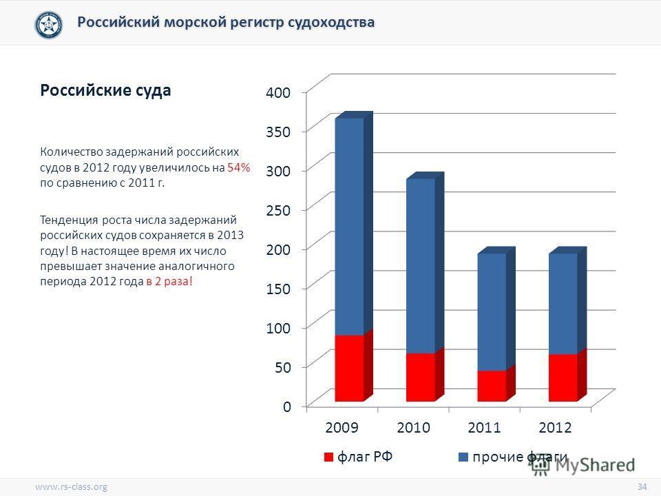 Российские суда Количество задержаний российских судов в 2012 году увеличилось на 54% по сравнению с 2011 г. Тенденция роста числа задержаний российских судов сохраняется в 2013 году! В настоящее время их число превышает значение аналогичного периода