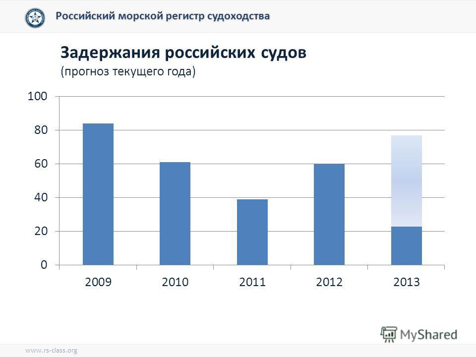 Задержания российских судов (прогноз текущего года) Российский морской регистр судоходства www.rs-class.org