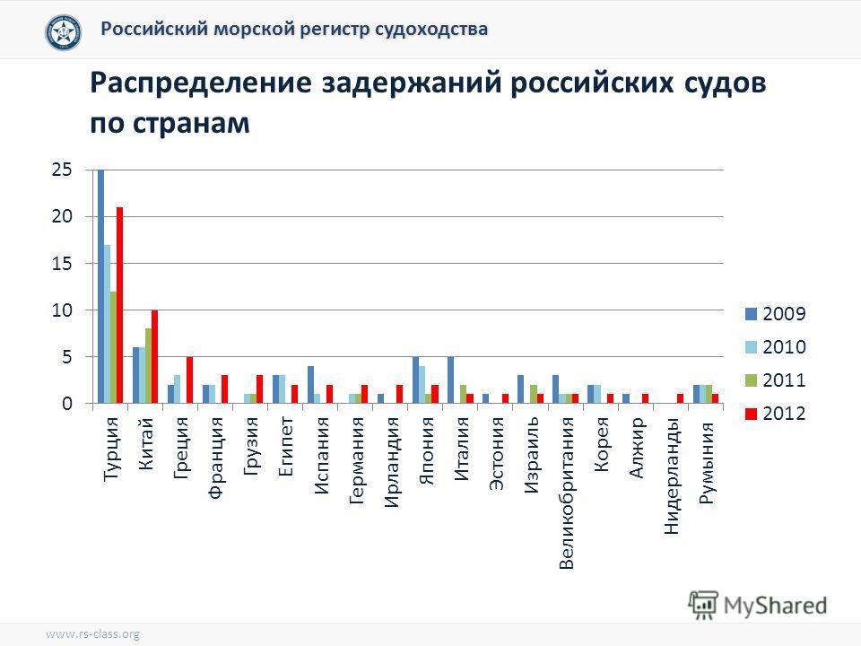 Российский морской регистр судоходства Распределение задержаний российских судов по странам www.rs-class.org