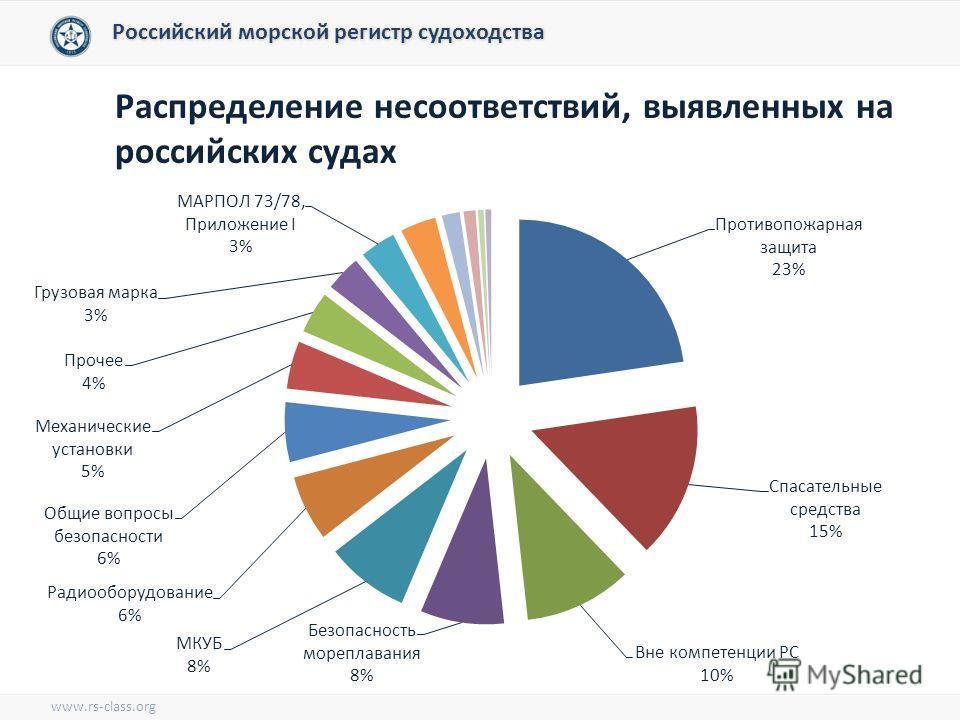 Распределение несоответствий, выявленных на российских судах Российский морской регистр судоходства www.rs-class.org