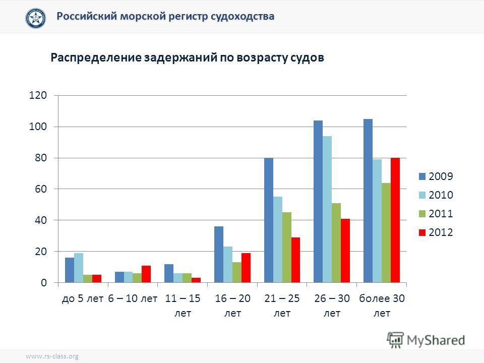 Российский морской регистр судоходства Распределение задержаний по возрасту судов www.rs-class.org