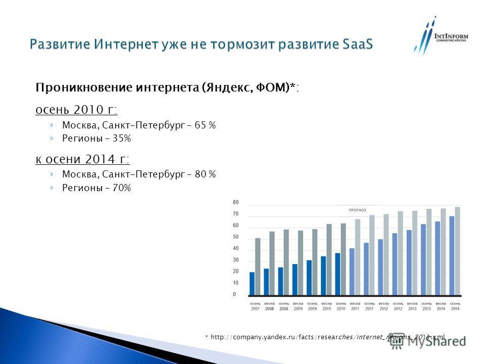 Проникновение интернета (Яндекс, ФОМ)*: осень 2010 г: Москва, Санкт-Петербург – 65 % Регионы – 35% к осени 2014 г: Москва, Санкт-Петербург – 80 % Регионы – 70% * http://company.yandex.ru/facts/researches/internet_regions_2011.xml