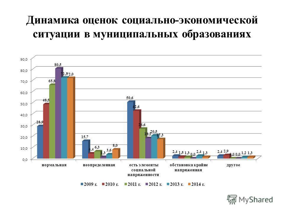 Динамика оценок социально-экономической ситуации в муниципальных образованиях
