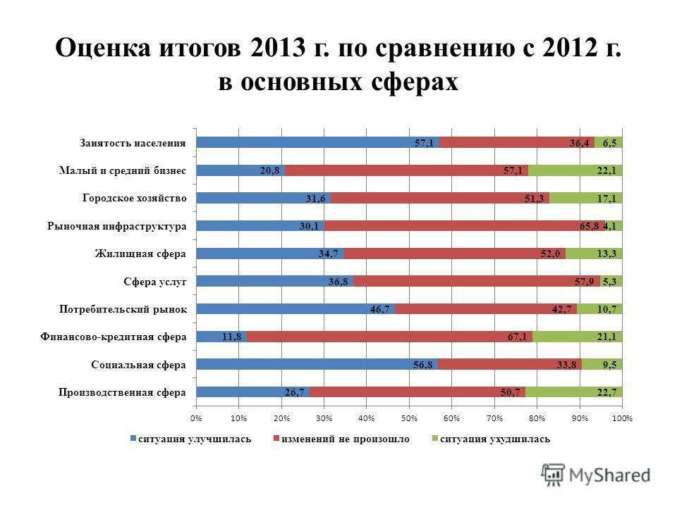 Оценка итогов 2013 г. по сравнению с 2012 г. в основных сферах