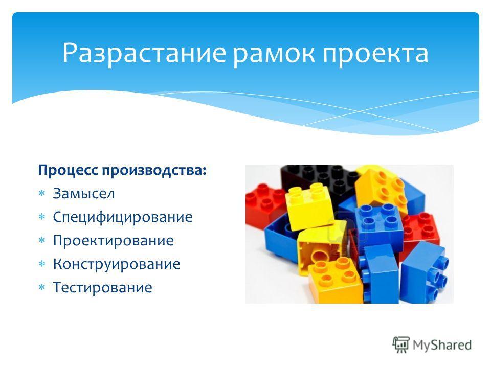 Разрастание рамок проекта Процесс производства: Замысел Специфицирование Проектирование Конструирование Тестирование