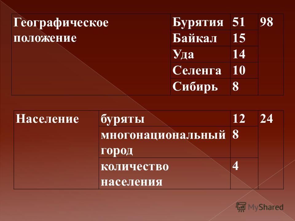 Географическое положение Бурятия 5198 Байкал 15 Уда 14 Селенга 10 Сибирь 8 Населениебуряты 1224 многонациональный город 8 количество населения 4