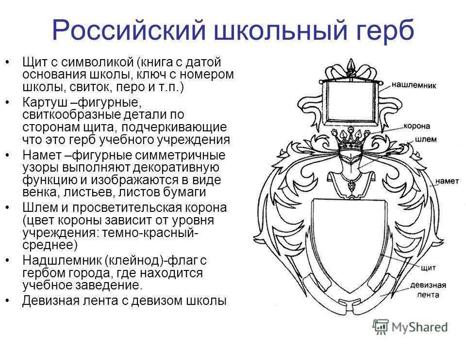 Российский школьный герб Щит с символикой (книга с датой основания школы, ключ с номером школы, свиток, перо и т.п.) Картуш –фигурные, свиткообразные детали по сторонам щита, подчеркивающие что это герб учебного учреждения Намет –фигурные симметричны