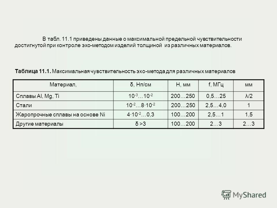 В табл. 11.1 приведены данные о максимальной предельной чувствительности достигнутой при контроле эхо-методом изделий толщиной из различных материалов. Таблица 11.1. Максимальная чувствительность эхо-метода для различных материалов Материал,δ, Нп/смс