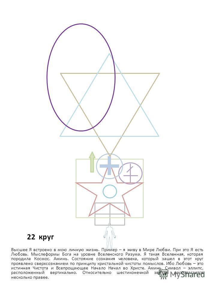 22 круг Высшее Я встроено в мою личную жизнь. Пример – я живу в Мире Любви. При это Я есть Любовь. Мыслеформы Бога на уровне Вселенского Разума. Я такая Вселенная, которая породила Космос. Аминь. Состояние сознания человека, который зашел в этот круг
