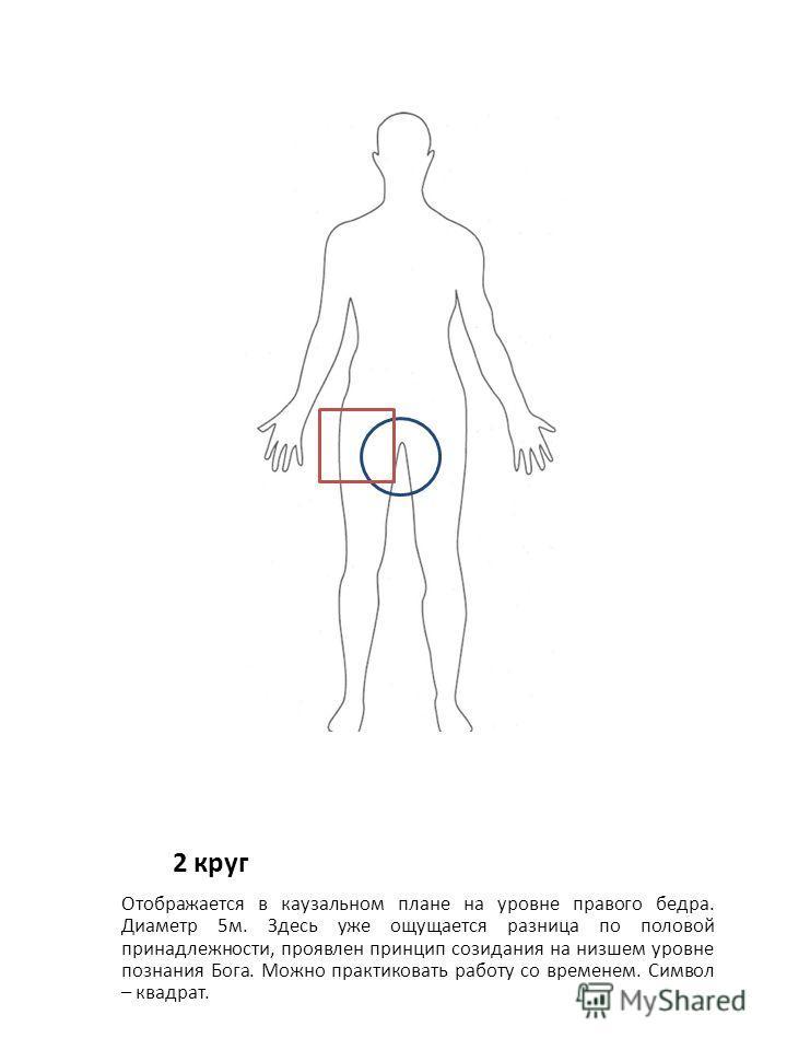 2 круг Отображается в каузальном плане на уровне правого бедра. Диаметр 5 м. Здесь уже ощущается разница по половой принадлежности, проявлен принцип созидания на низшем уровне познания Бога. Можно практиковать работу со временем. Символ – квадрат.
