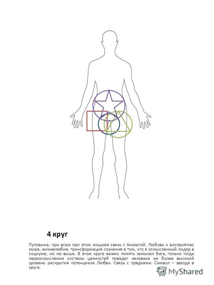 4 круг Пуповина, при всем при этом мощная связь с Анахатой. Любовь к восприятию мира, жизнелюбие, трансформация сознания в том, что я осмысленный лидер в социуме, но не выше. В этом круге важно понять замысел Бога, только тогда переосмысление системы