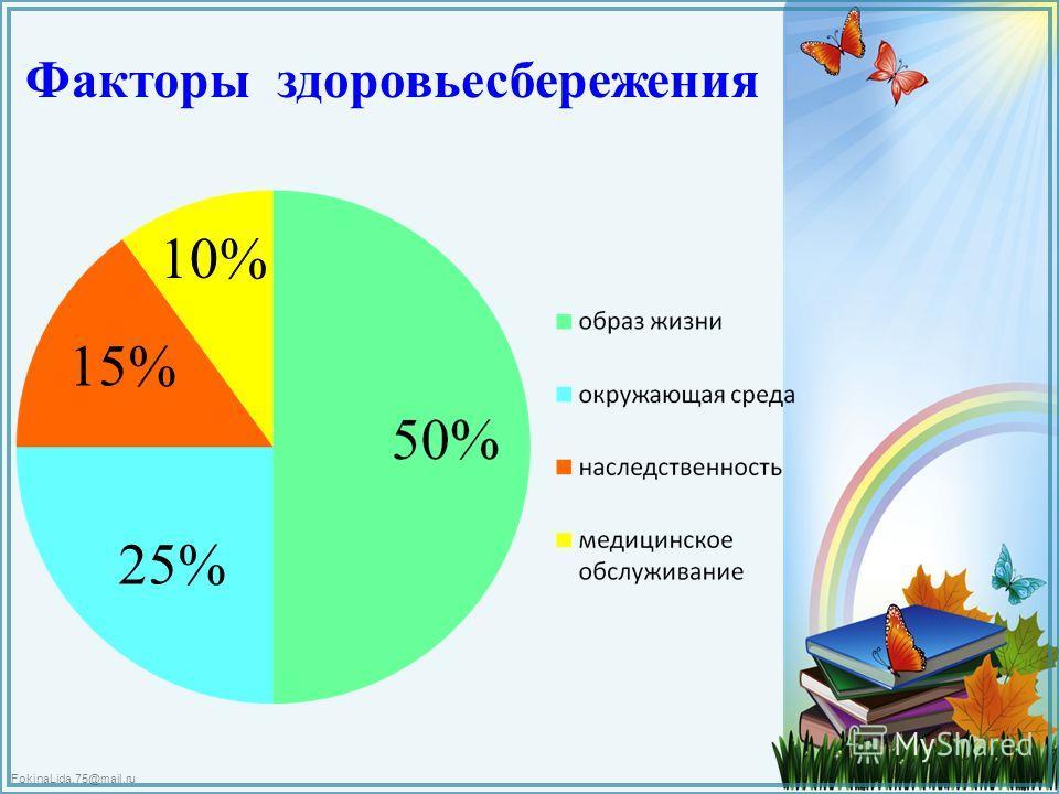 FokinaLida.75@mail.ru Факторы здоровьесбережения 25% 15% 10%