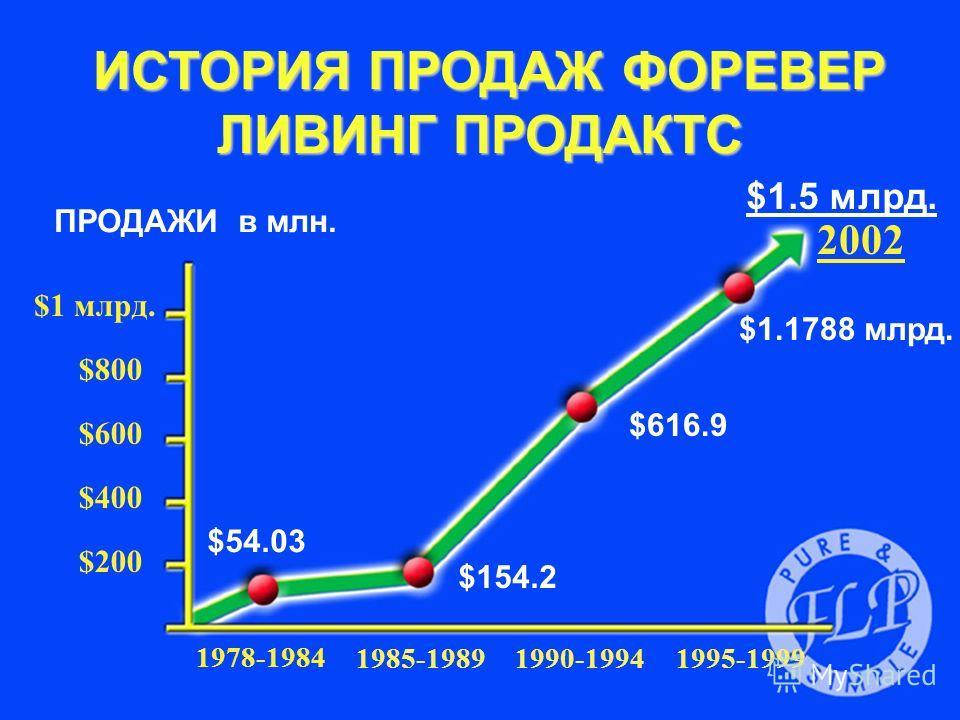 $200 $400 $600 $800 $1 млрд. ПРОДАЖИ в млн. 1978-1984 1985-19891990-19941995-1999 $54.03 $154.2 $616.9 $1.1788 млрд. 2002 $1.5 млрд. ИСТОРИЯ ПРОДАЖ ФОРЕВЕР ЛИВИНГ ПРОДАКТС