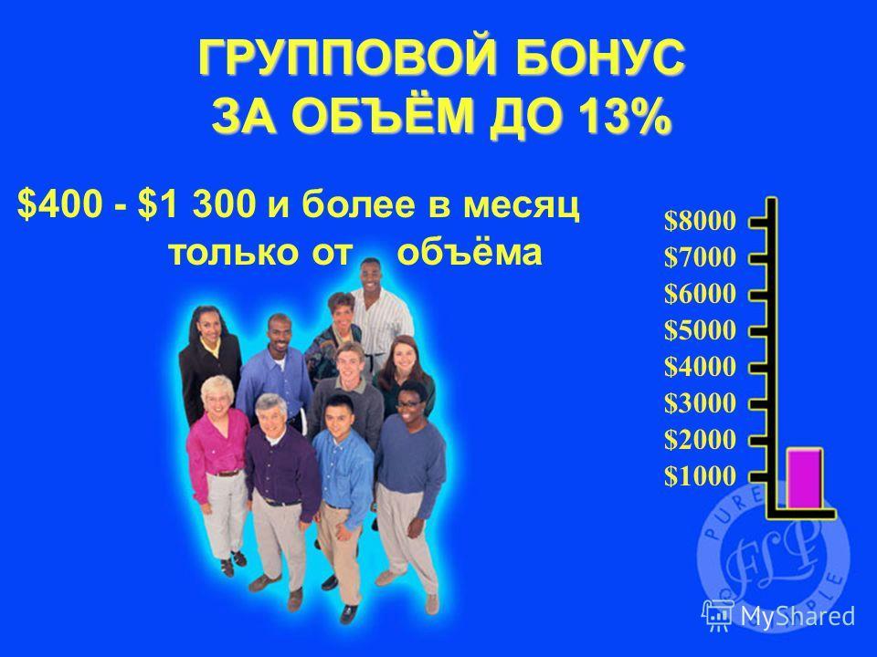 $1000 $2000 $3000 $4000 $5000 $6000 $7000 $8000 ГРУППОВОЙ БОНУС ГРУППОВОЙ БОНУС ЗА ОБЪЁМ ДО 13% $400 - $1 300 и более в месяц только от объёма