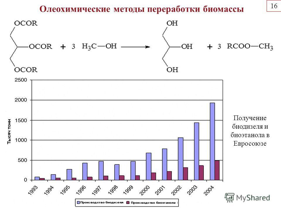 Олеохимические методы переработки биомассы 16 Получение биодизеля и биоэтанола в Евросоюзе