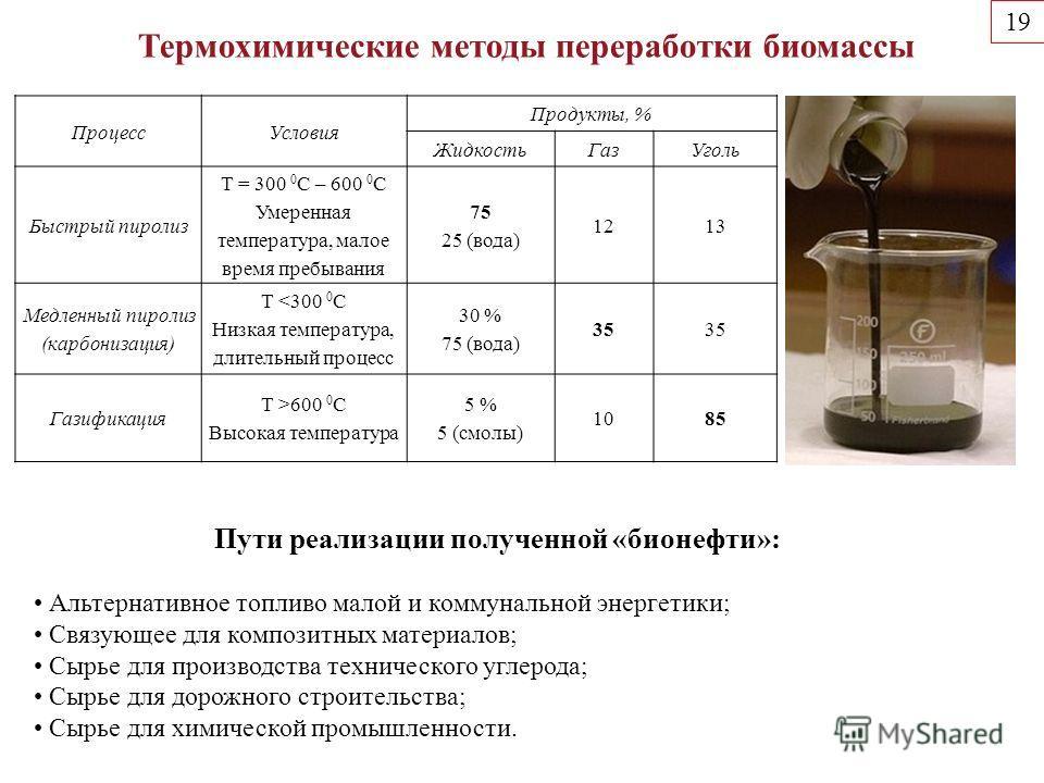 Процесс Условия Продукты, % Жидкость ГазУголь Быстрый пиролиз Т = 300 0 С – 600 0 С Умеренная температура, малое время пребывания 75 25 (вода) 1213 Медленный пиролиз (карбонизация) Т 600 0 С Высокая температура 5 % 5 (смолы) 1085 Термохимические мето