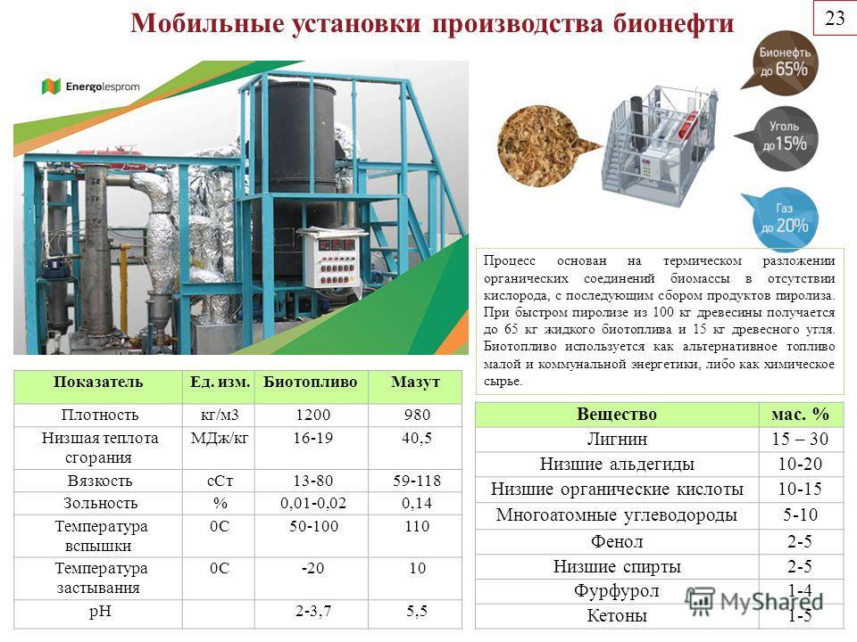 Процесс основан на термическом разложении органических соединений биомассы в отсутствии кислорода, с последующим сбором продуктов пиролиза. При быстром пиролизе из 100 кг древесины получается до 65 кг жидкого биотопливооа и 15 кг древесного угля. Био