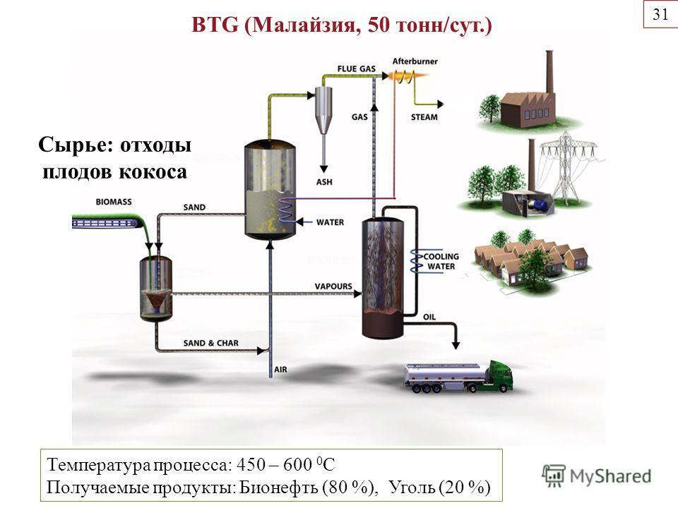Температура процесса: 450 – 600 0 С Получаемые продукты: Бионефть (80 %), Уголь (20 %) 31 BTG (Малайзия, 50 тонн/сут.) Сырье: отходы плодов кокоса