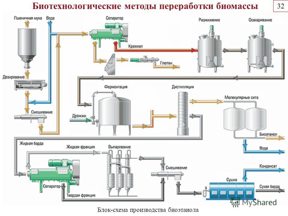 Биотехнологические методы переработки биомассы Блок-схема производства биоэтанола 32