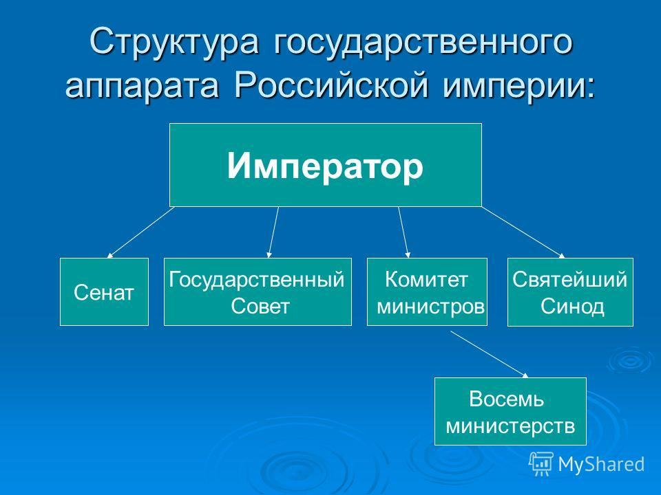 Структура государственного аппарата Российской империи: Государственный Совет Комитет министров Святейший Синод Восемь министерств Император Сенат