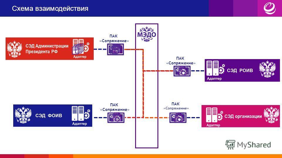 Схема взаимодействия ПАК «Сопряжение» ПАК «Сопряжение» ПАК «Сопряжение» ПАК «Сопряжение»