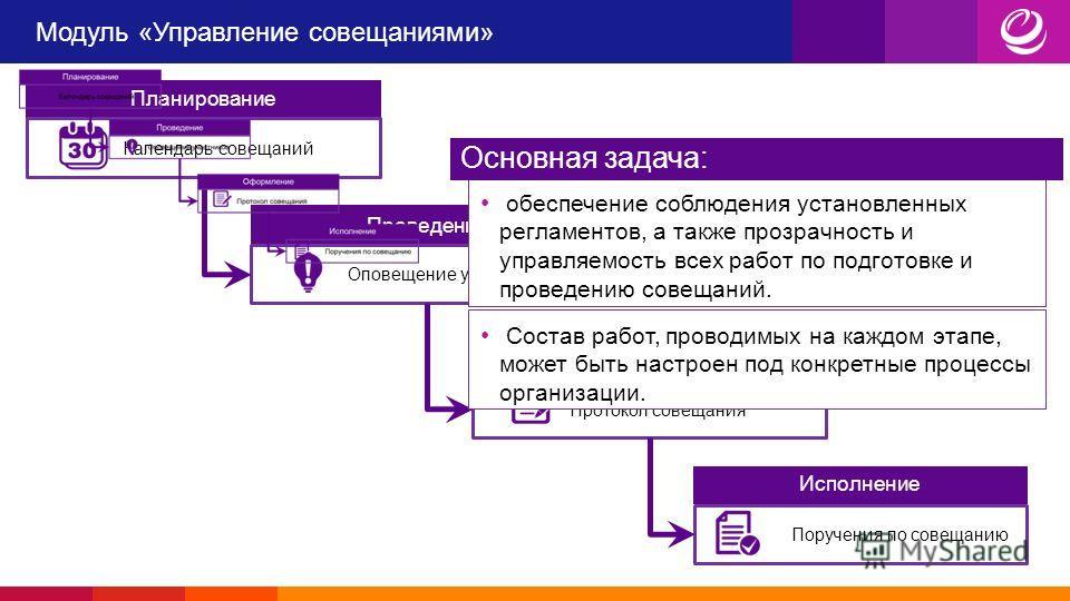Модуль «Управление совещаниями» Планирование Календарь совещаний Проведение Оповещение участников Оформление Протокол совещания Исполнение Поручения по совещанию обеспечение соблюдения установленных регламентов, а также прозрачность и управляемость в