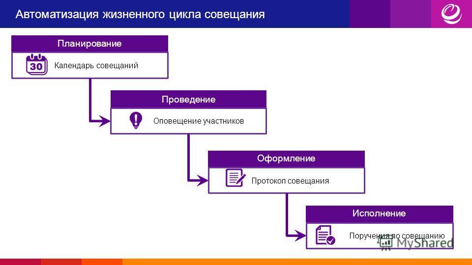 Автоматизация жизненного цикла совещания Планирование Календарь совещаний Проведение Оповещение участников Оформление Протокол совещания Исполнение Поручения по совещанию