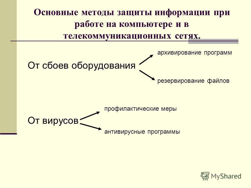 Основные методы защиты информации при работе на компьютере и в телекоммуникационных сетях. архивирование программ От сбоев оборудования резервирование файлов профилактические меры От вирусов антивирусные программы