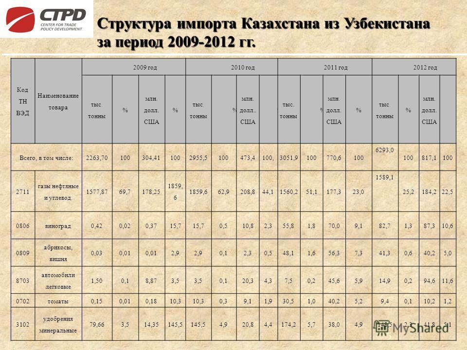 Структура импорта Казахстана из Узбекистана за период 2009-2012 гг. 5 Код ТН ВЭД Наименование товара 2009 год 2010 год 2011 год 2012 год тыс. тонны % млн. долл. США % тыс. тонны % млн. долл.. США % тыс. тонны % млн. долл. США % тыс. тонны % млн. долл