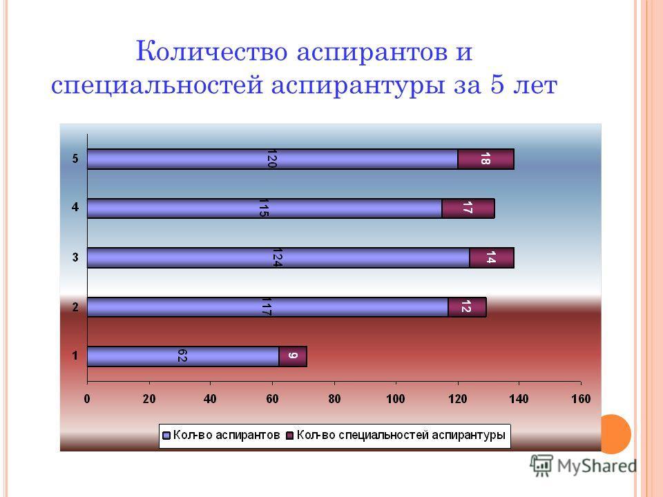 Количество аспирантов и специальностей аспирантуры за 5 лет