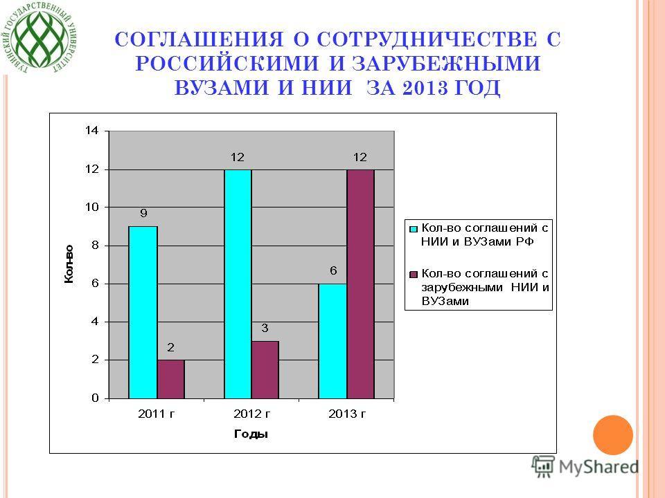 СОГЛАШЕНИЯ О СОТРУДНИЧЕСТВЕ С РОССИЙСКИМИ И ЗАРУБЕЖНЫМИ ВУЗАМИ И НИИ ЗА 2013 ГОД