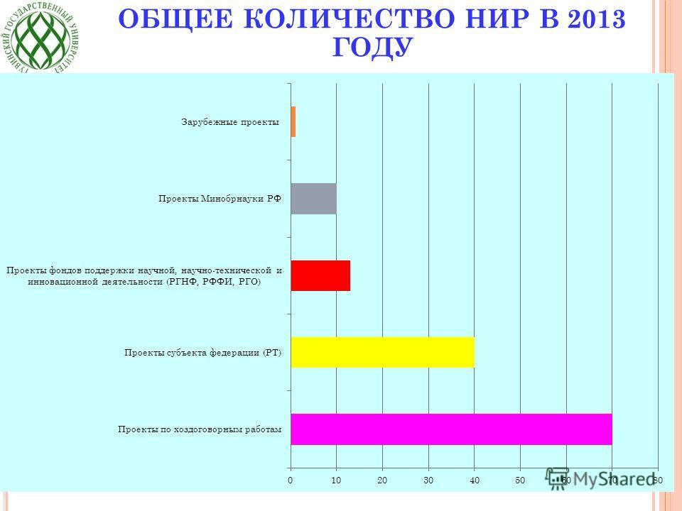 ОБЩЕЕ КОЛИЧЕСТВО НИР В 2013 ГОДУ