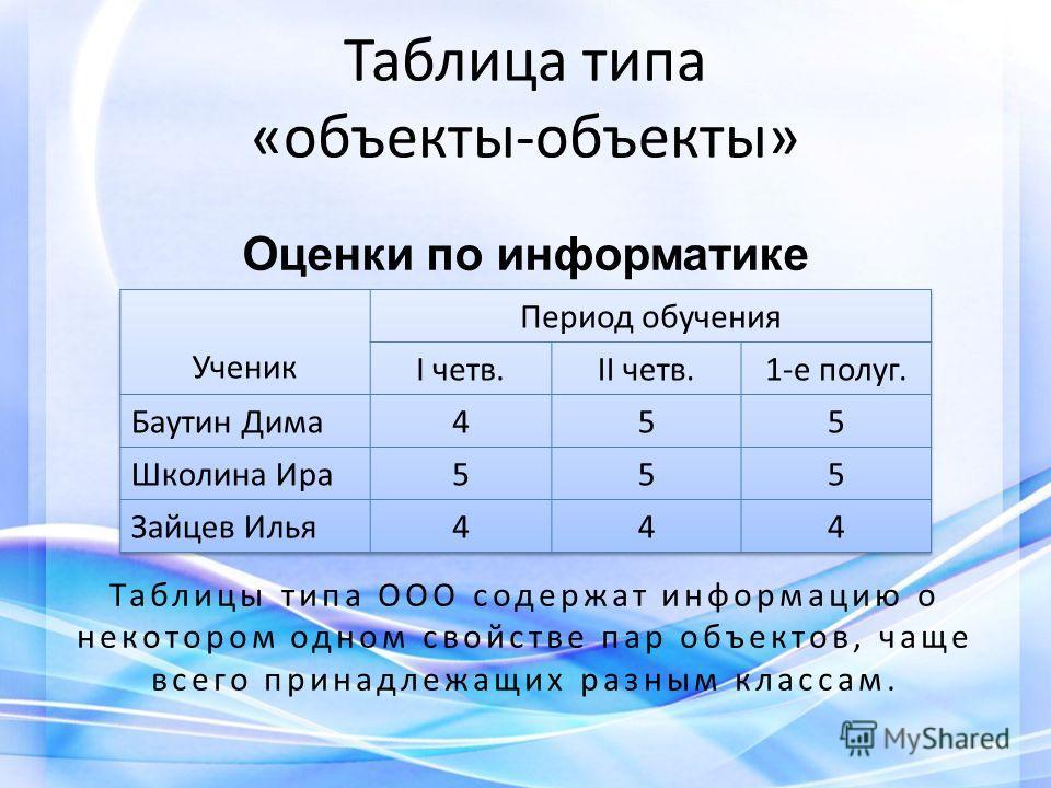 Таблица типа «объекты-объекты» Оценки по информатике Таблицы типа ООО содержат информацию о некотором одном свойстве пар объектов, чаще всего принадлежащих разным классам.