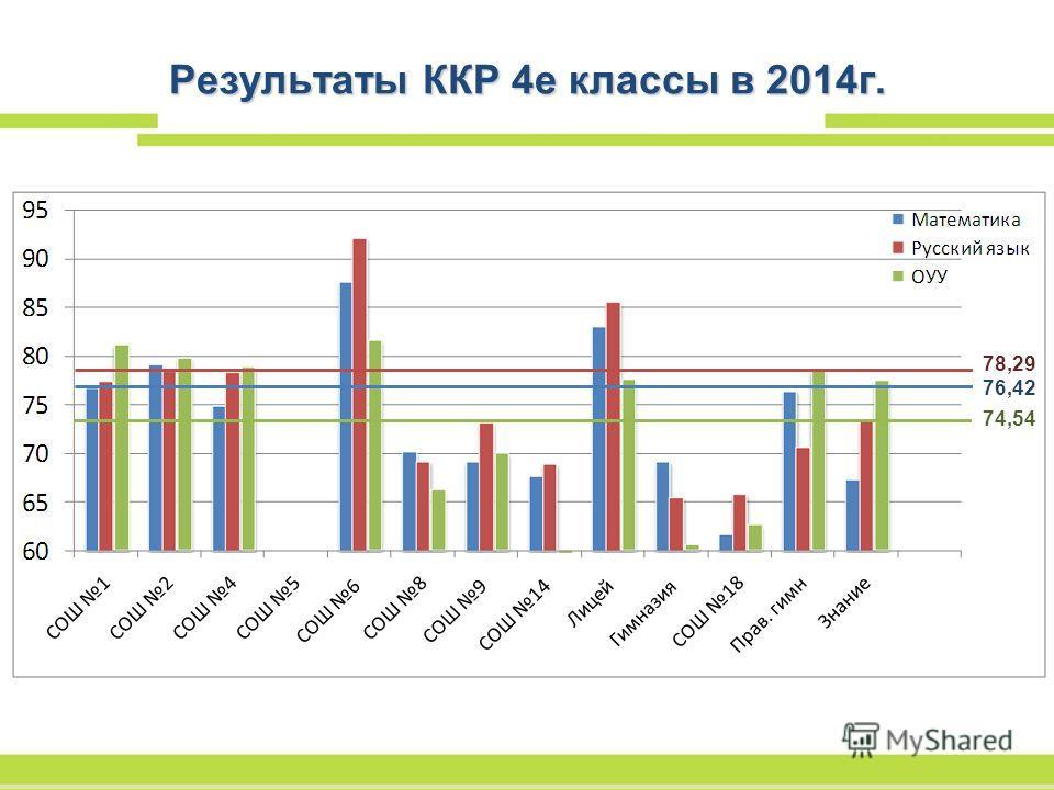 Результаты ККР 4 е классы в 2014 г. 76,42 78,29 74,54