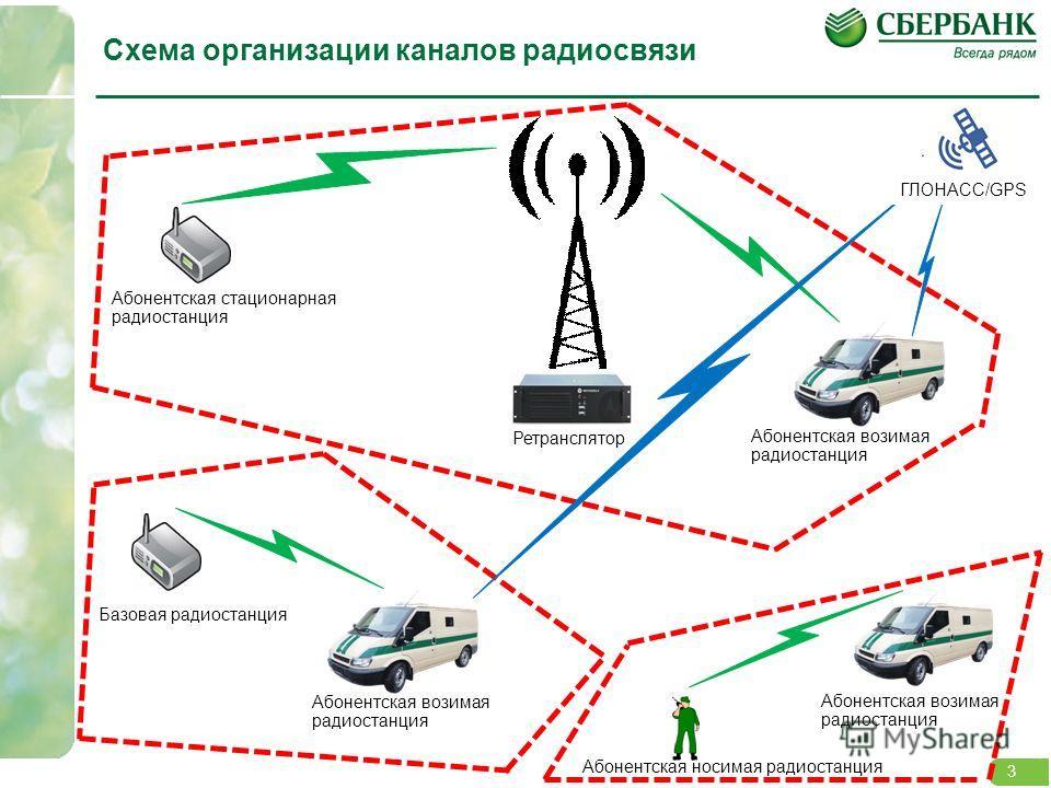 3 3 Базовая радиостанция Абонентская стационарная радиостанция Ретранслятор Абонентская возимая радиостанция Абонентская носимая радиостанция Абонентская возимая радиостанция Схема организации каналов радиосвязи ГЛОНАСС/GPS