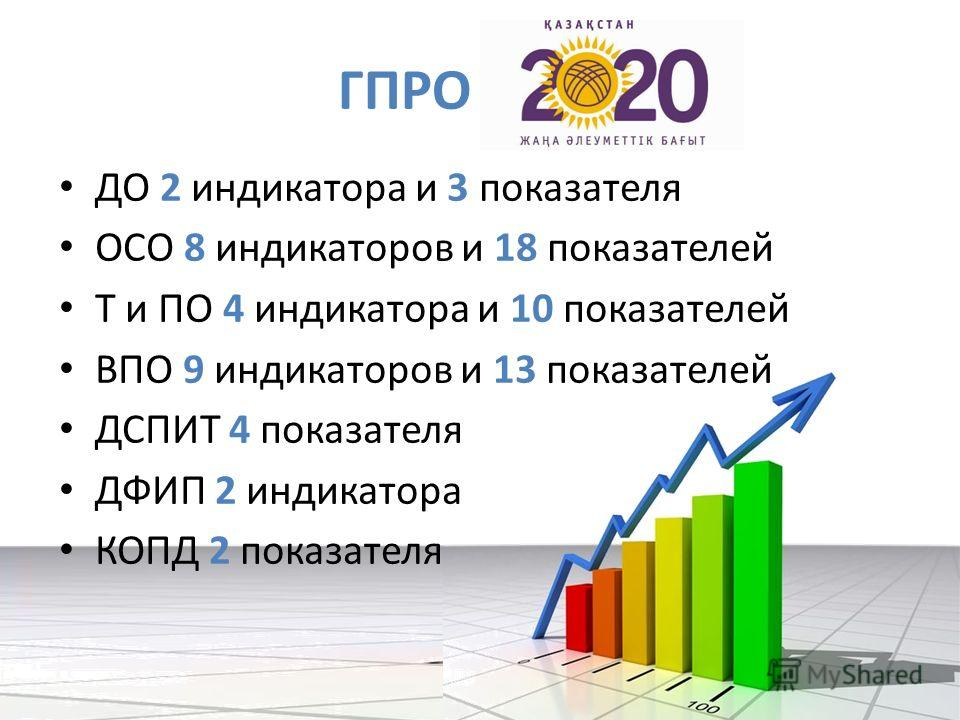 ГПРО -2020 ДО 2 индикатора и 3 показателя ОСО 8 индикаторов и 18 показателей Т и ПО 4 индикатора и 10 показателей ВПО 9 индикаторов и 13 показателей ДСПИТ 4 показателя ДФИП 2 индикатора КОПД 2 показателя