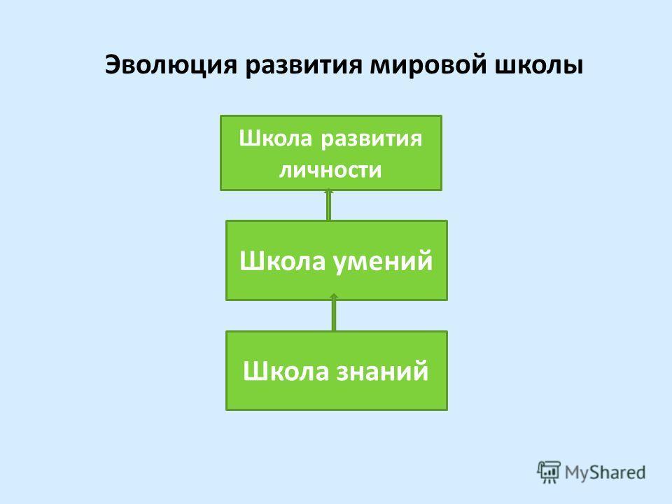 Эволюция развития мировой школы Школа знаний Школа умений Школа развития личности