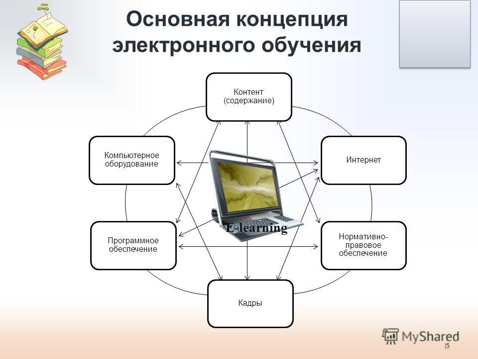 Основная концепция электронного обучения |5 E-learning