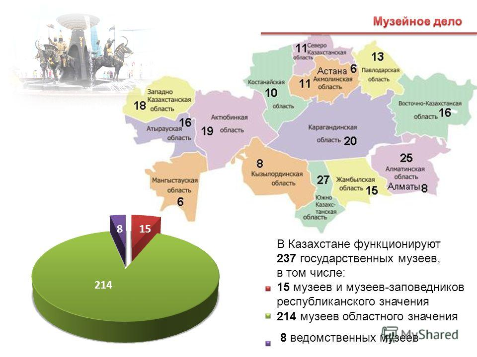 214 158 В Казахстане функционируют 237 государственных музеев, в том числе: 15 музеев и музеев-заповедников республиканского значения 214 музеев областного значения 8 ведомственных музеев
