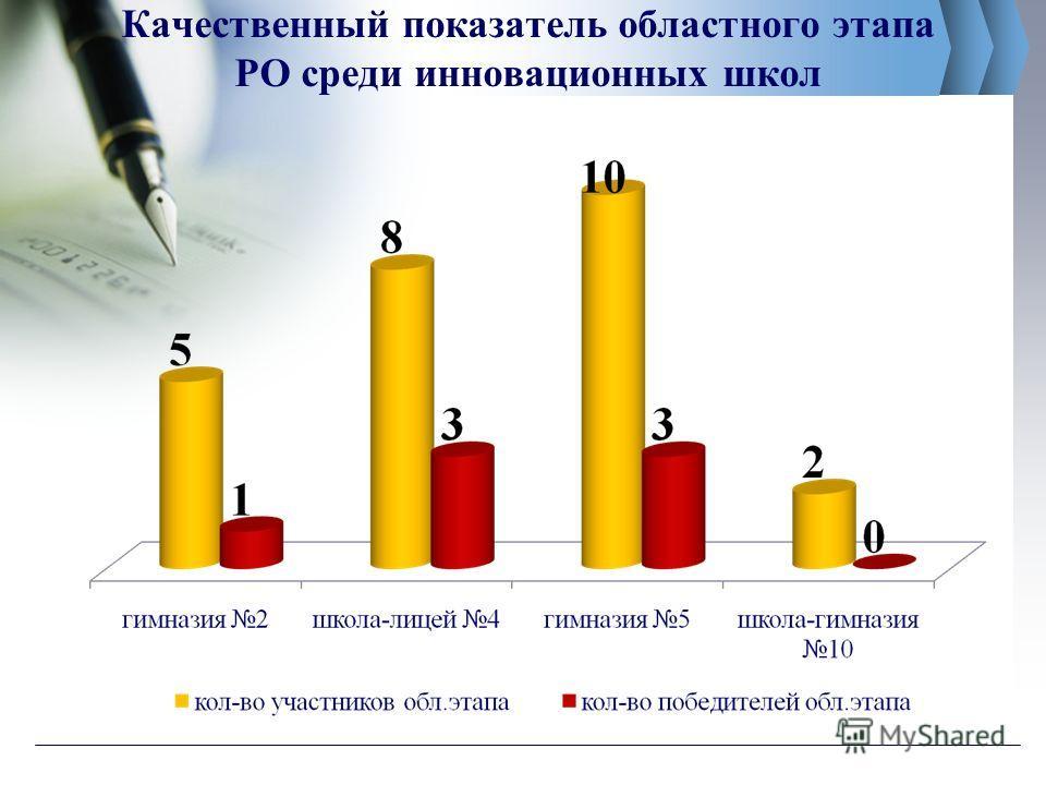 Качественный показатель областного этапа РО среди инновационных школ