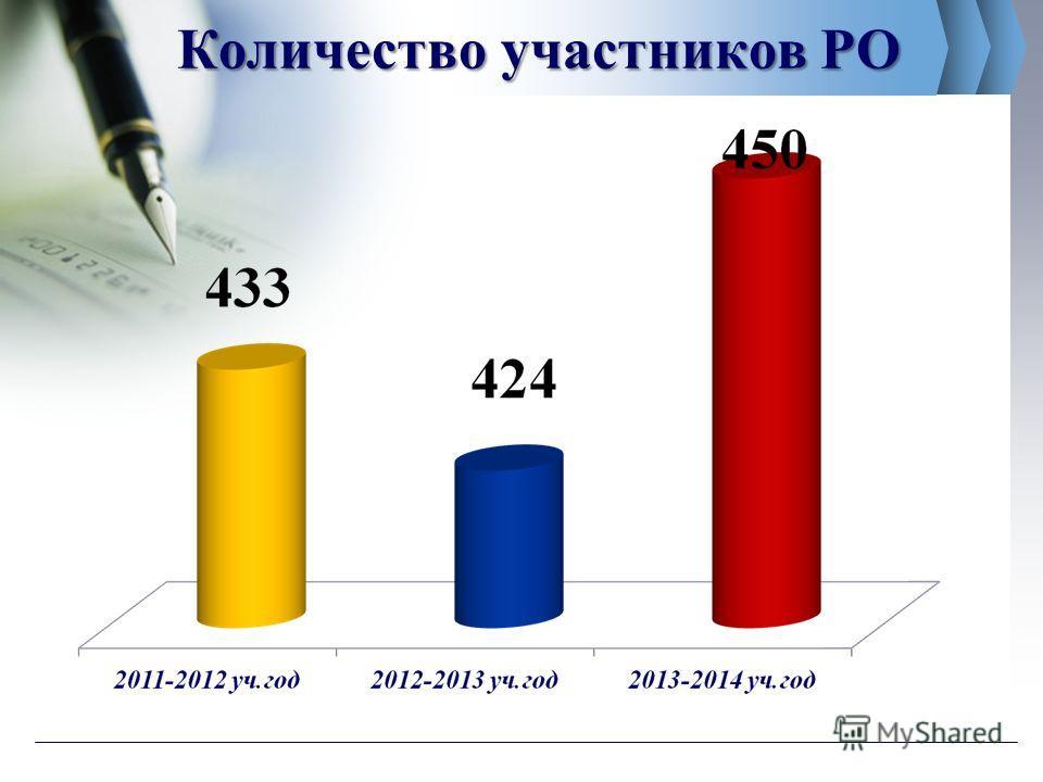 Количество участников РО