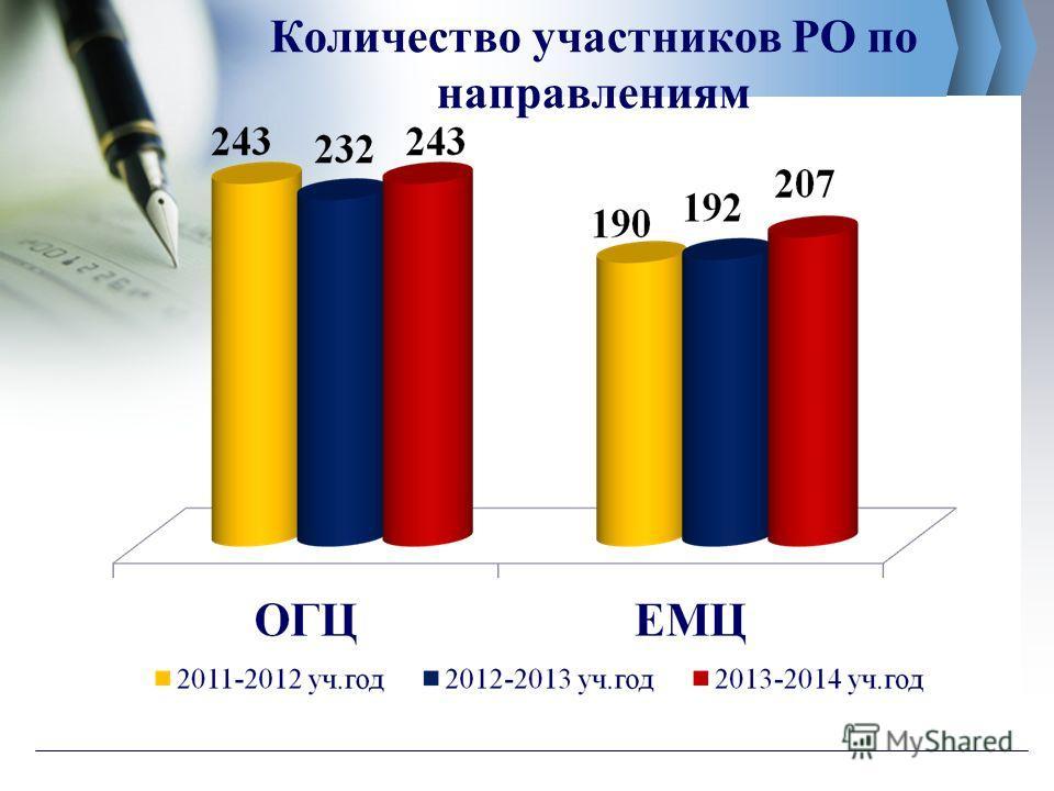 Количество участников РО по направлениям