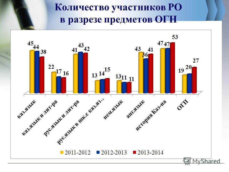 Количество участников РО в разрезе предметов ОГН