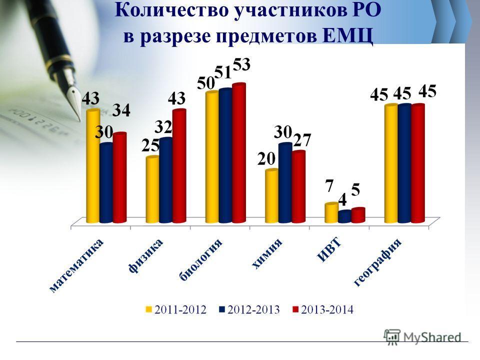 Количество участников РО в разрезе предметов ЕМЦ