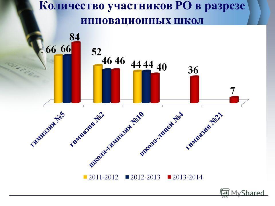 Количество участников РО в разрезе инновационных школ